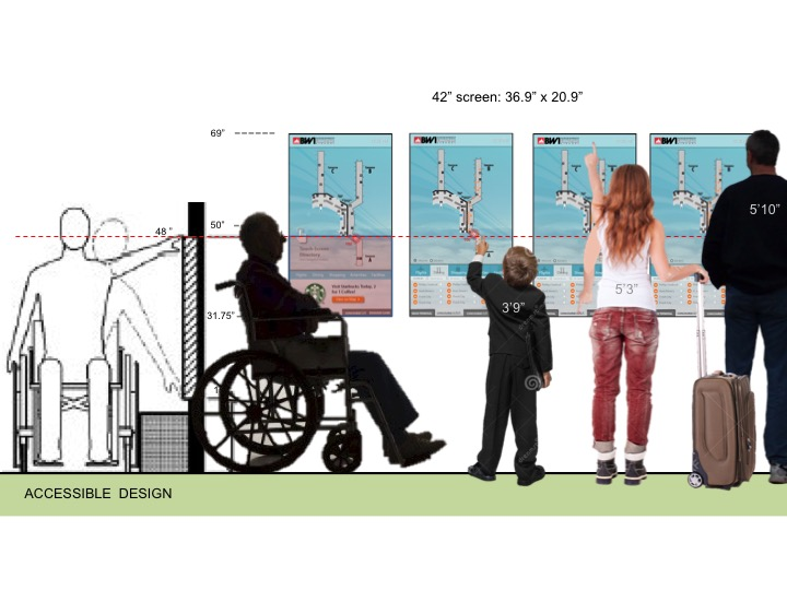 Slide shows height of signs vs. height of individual of different heights including those in wheelchairs